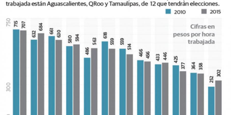 Oaxaca y Zacatecas, los que menos crecieron