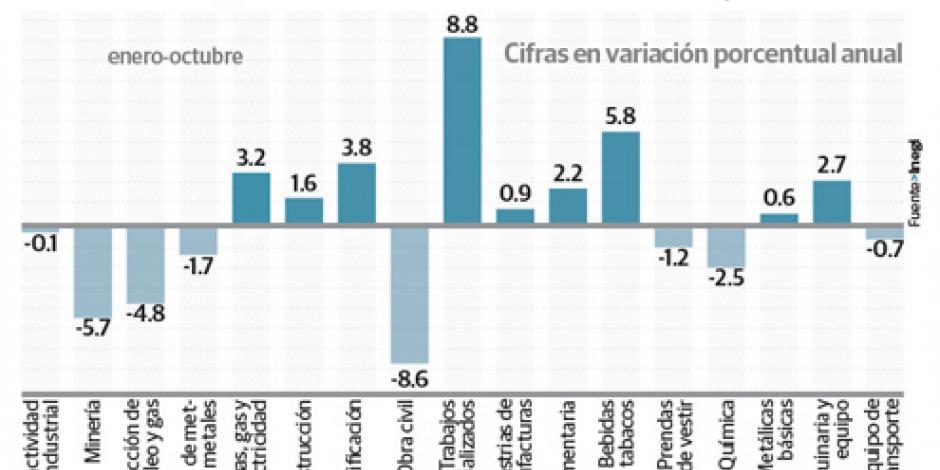 Sector industrial pierde 0.6% anual por minería
