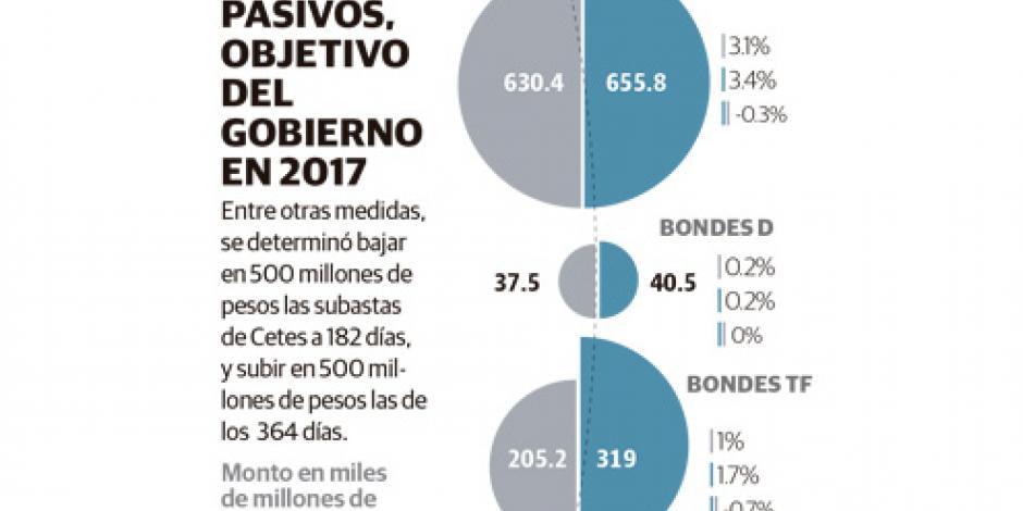 Gobierno busca bajar deuda neta de 2.7% a 2.4% del PIB en 2017