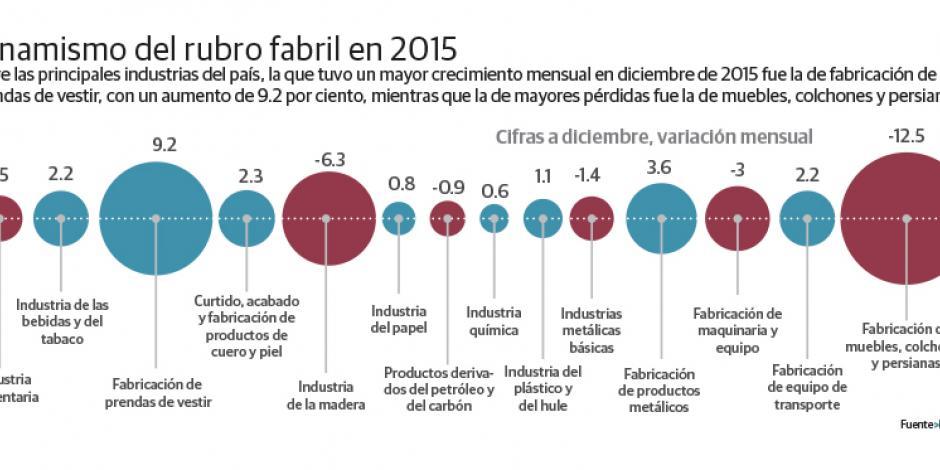 Industria crece 1%, pese a sector minero