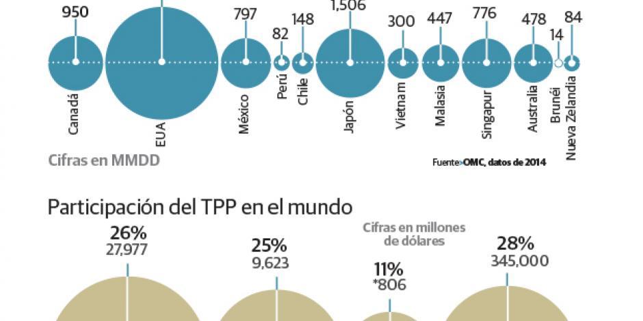 EU necesita del Tratado entre los 12 países para mantener liderazgo