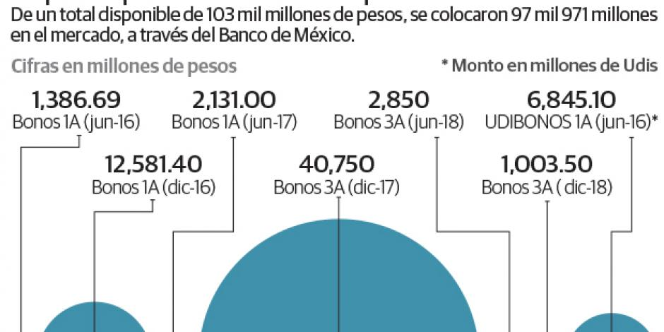 Deuda baja 0.5% por recompra de bonos