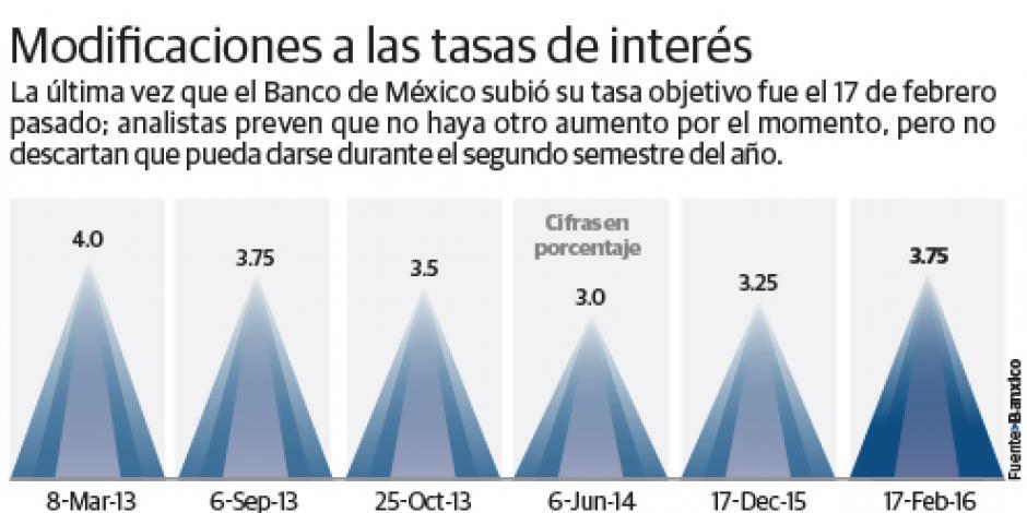 Banxico y Fed no prevén alza de tasas