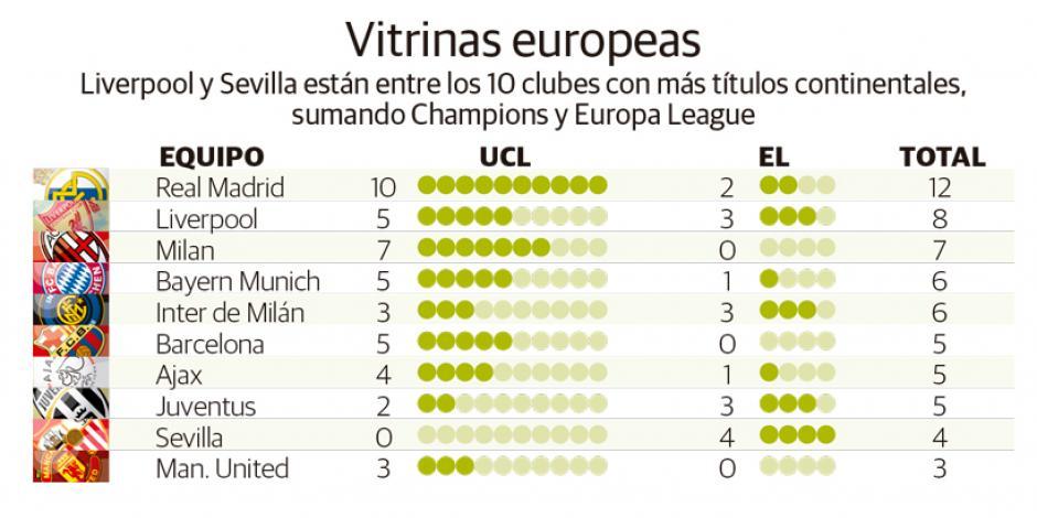 Liverpool frustra poker continental de España