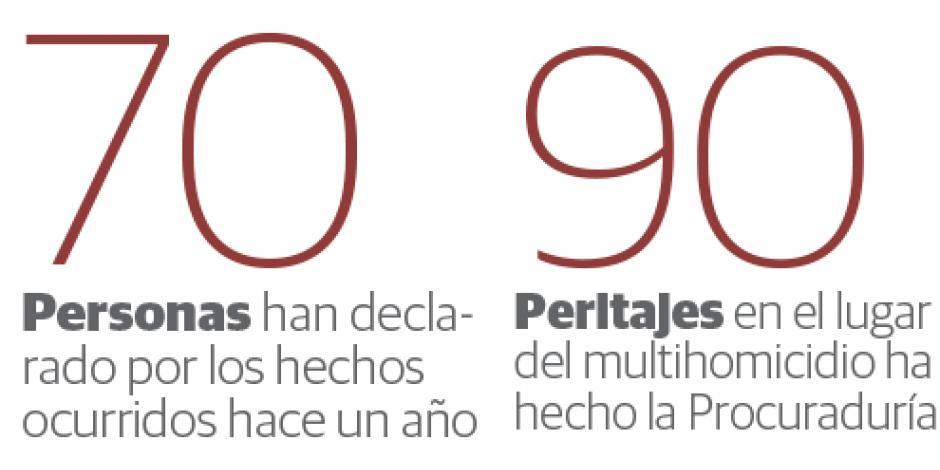Tiene PGJ 3 pruebas irrefutables contra asesinos de Narvarte