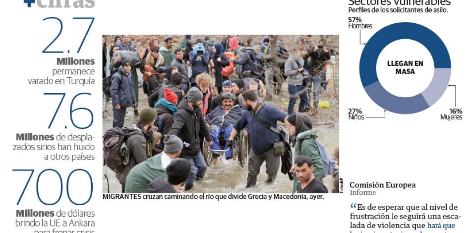 Burlan muro 2 mil migrantes y cruzan río para salir de Grecia