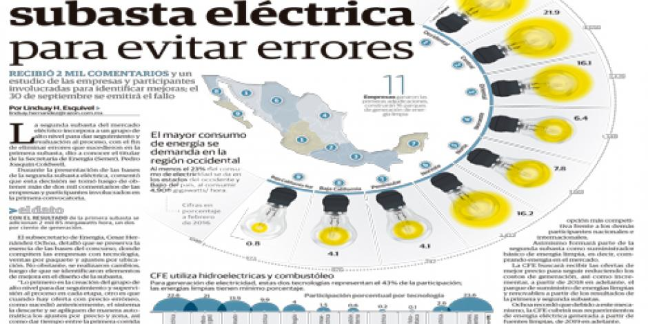 Sener modifica subasta eléctrica para evitar errores