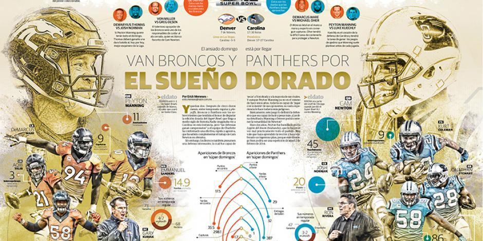 Van Broncos y  Panthers por el sueño  dorado