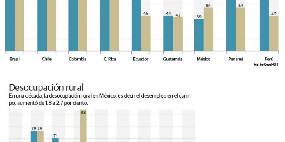 Desempleo en México, de 3.9 a 5.4% en 10 años
