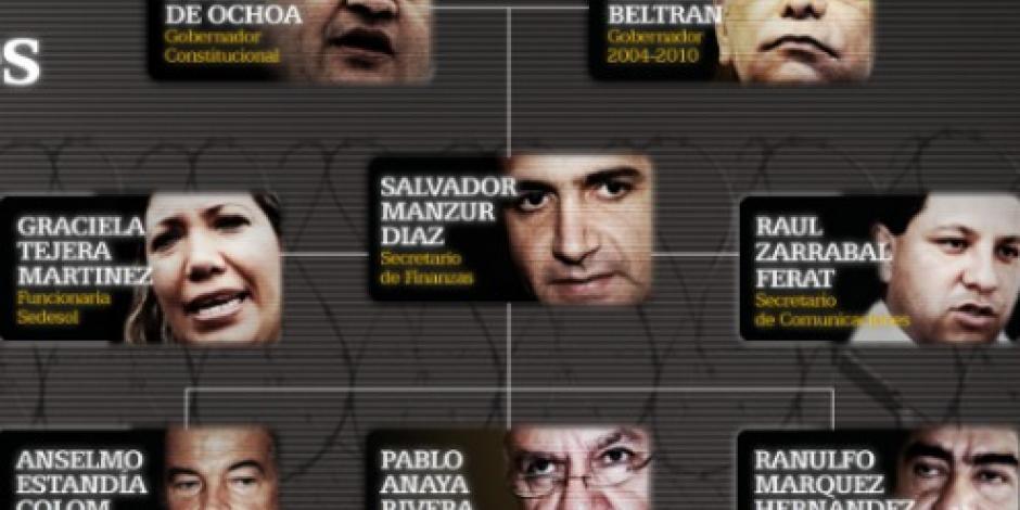 Dictan formal prisión para 4 exfuncionarios de Sedesol por delitos electorales en Veracruz