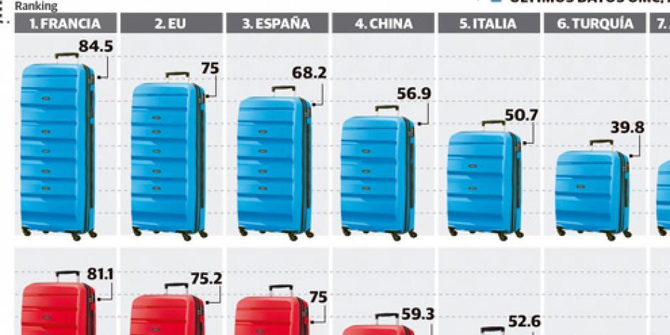 México duplica el promedio mundial  en turismo