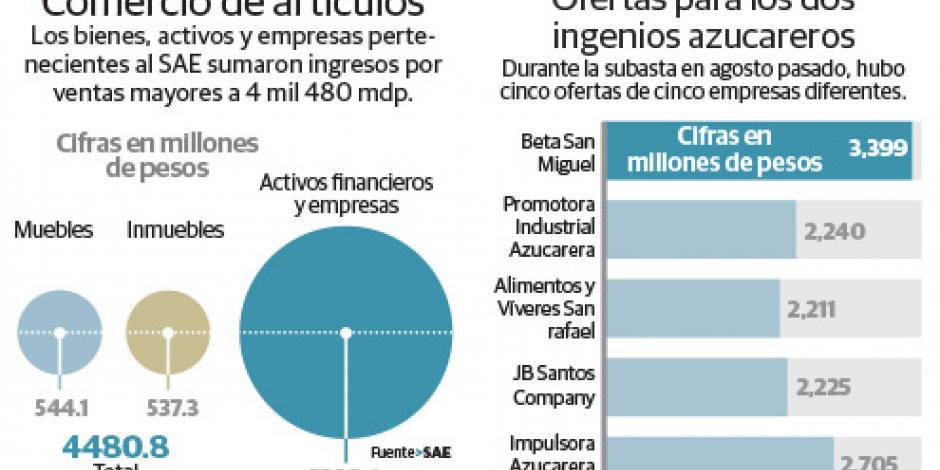 Venta de bienes confiscados y empresas deja 4.5 mmdp al SAE