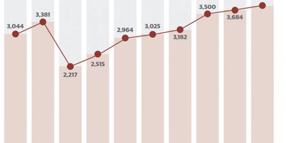 Aumenta el turismo en CDMX 20.8%