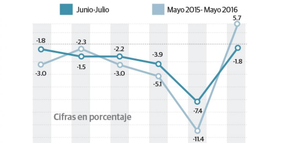 Baja confianza de mexicanos, indica Inegi
