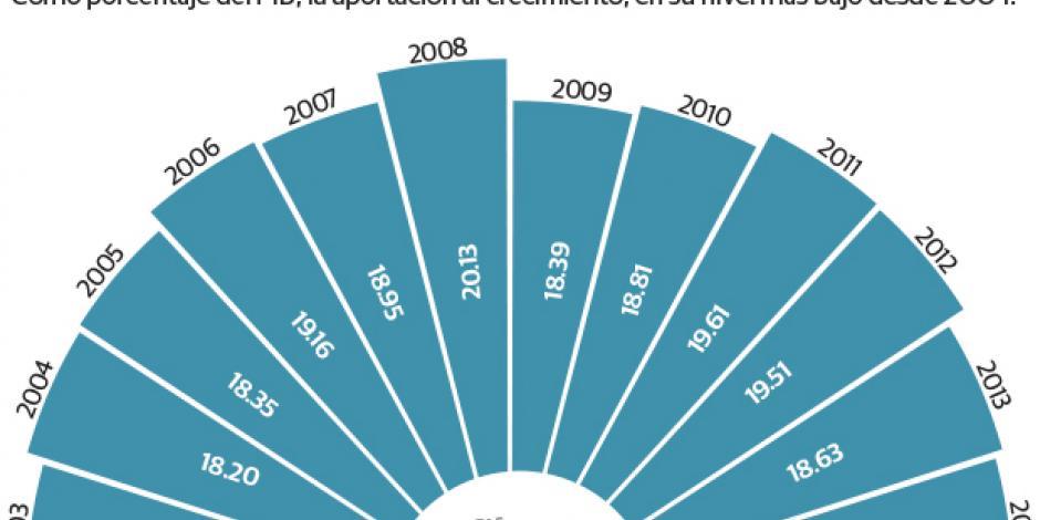 Se estanca contribución del gobierno al PIB: especialistas