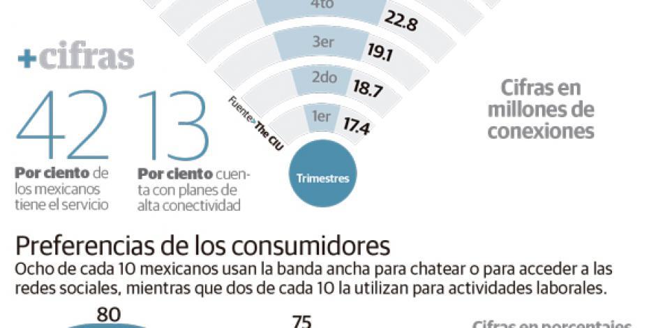 Internet móvil crece 91% por redes sociales