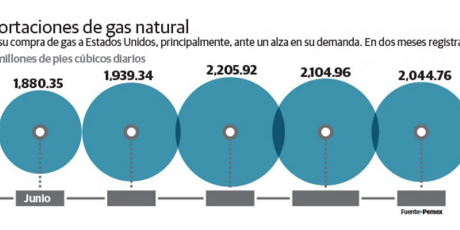 Demanda de gas forza duplicar los gasoductos