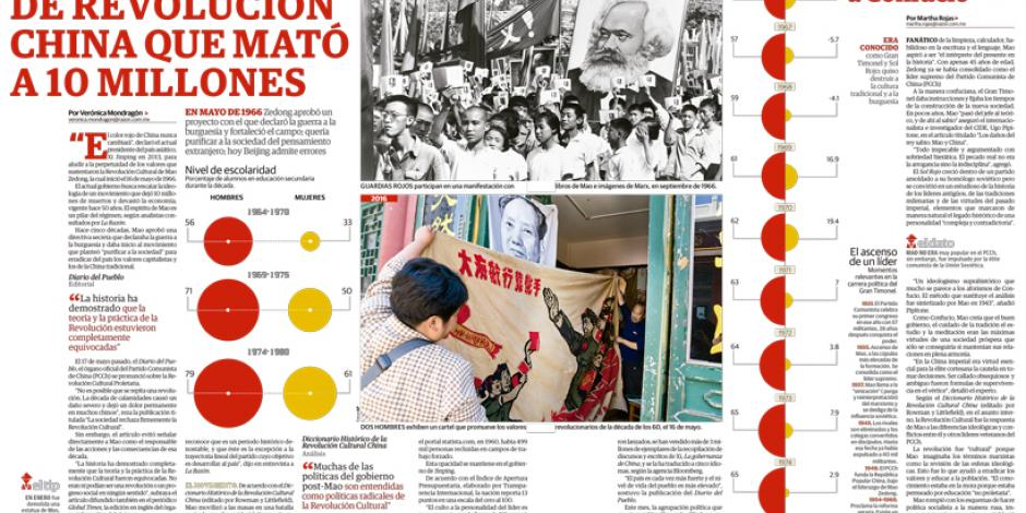 China revive maoísmo que dejó 10 millones de asesinados