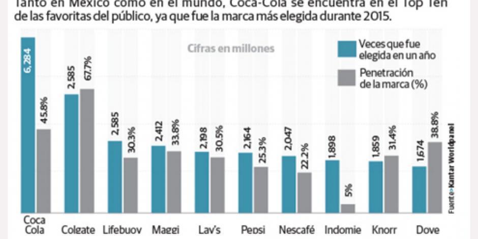 Coca-Cola, Pepsi y Nescafé, las favoritas en México y el mundo