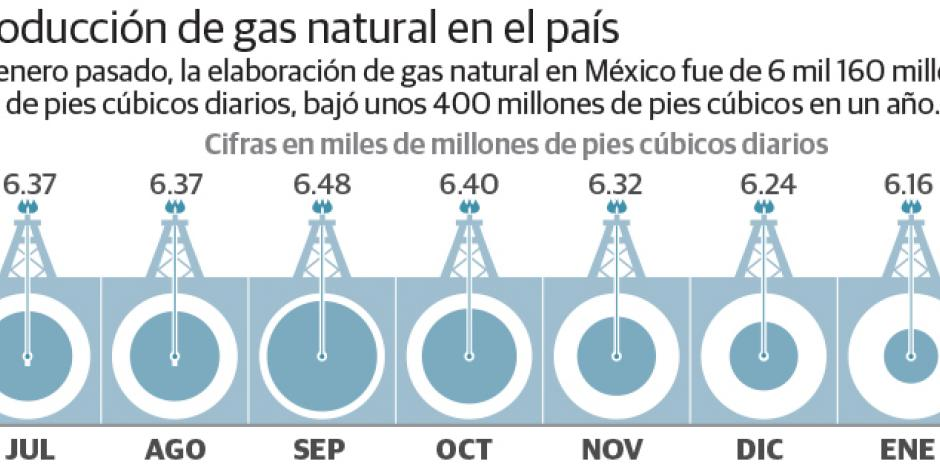 Fermaca construye  gasoducto por 373 mdd