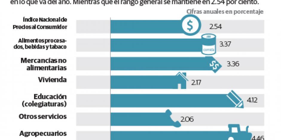 Dinamismo en el consumo resulta insostenible: IP