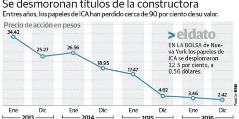 ICA se derrumba en BMV; sus acciones caen a $2.42