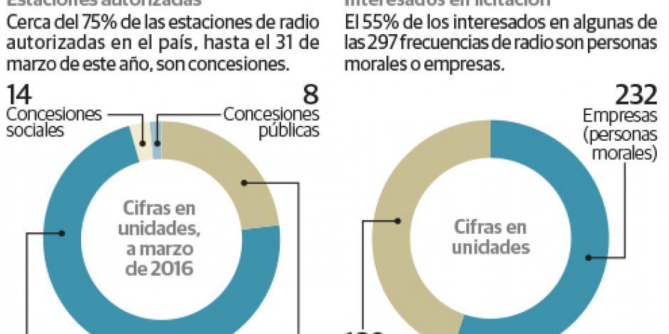 Van 421 privados por frecuencias de radio