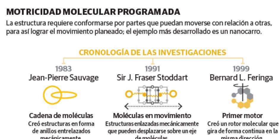 Distinguen diseño de moléculas  que permiten miniaturizar máquinas