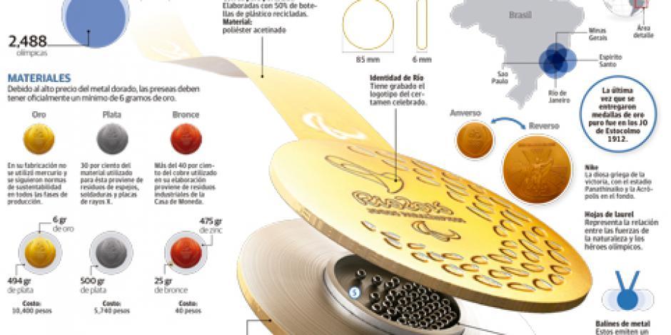 Innova Río con medallas para ciegos