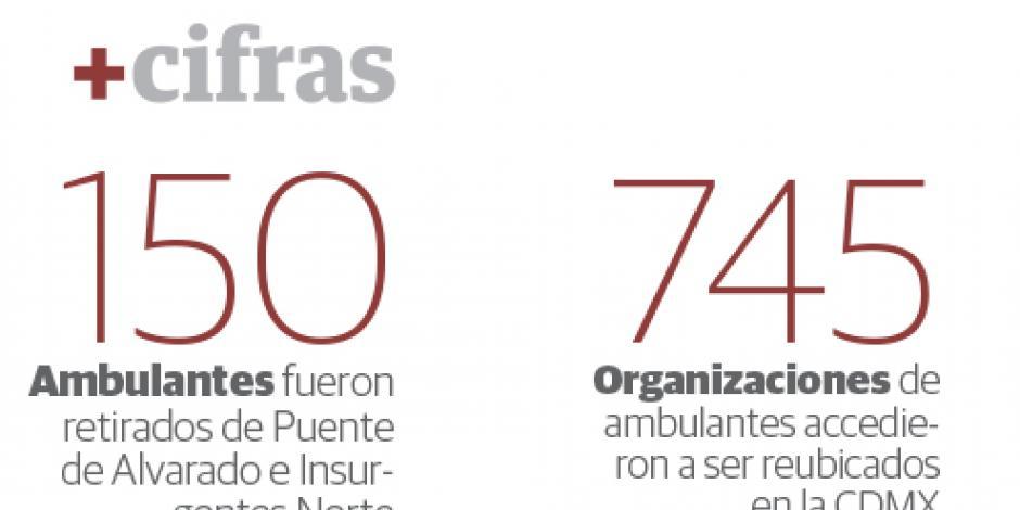PRD, detrás de las protestas de ambulantes en la Cuauhtémoc