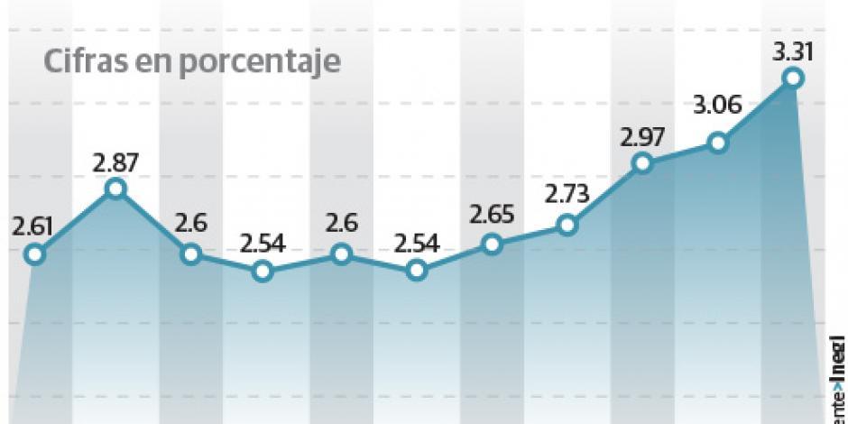 Inflación en noviembre llega a 3.31%; la más alta desde 2014