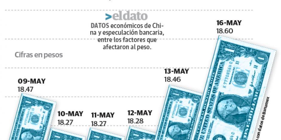 Especulación bancaria debilita al peso 0.8%