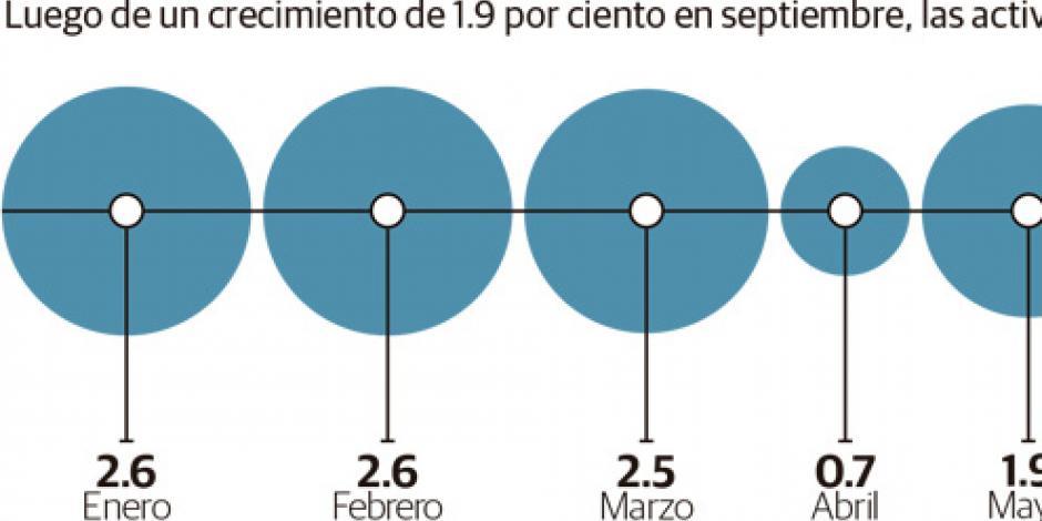 Avanza 0.2% la economía en un mes