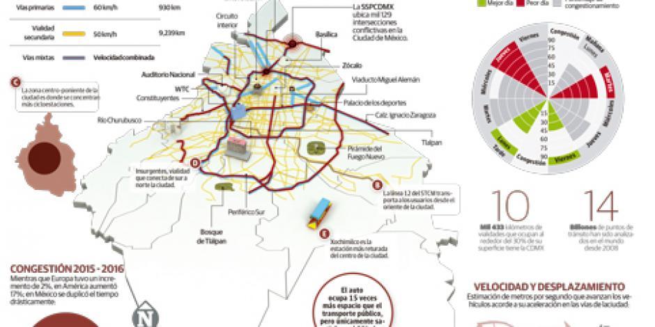 Capitalinos pasan 10 días al año atrapados en el tráfico
