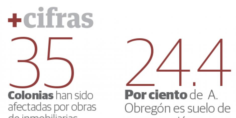 Inmobiliarias construyen en A. Obregón 89 proyectos en 3 km
