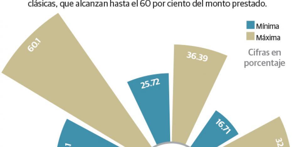 Bancos absorben alzas en las tasas de interés