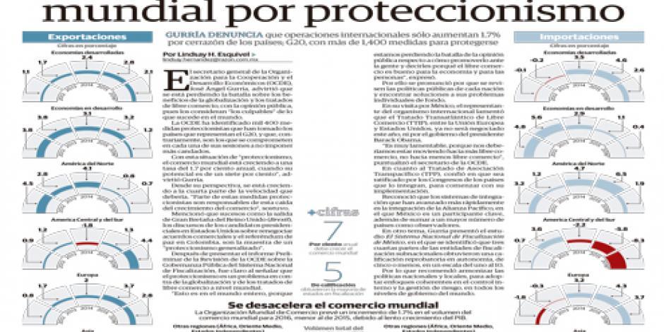 OCDE alerta caída en comercio mundial por proteccionismo