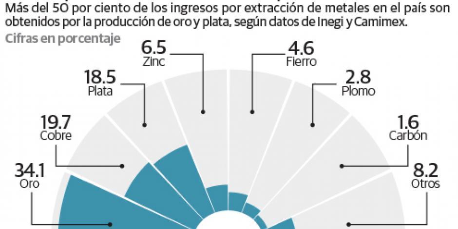 Inversión minera cae 6.4% por bajos precios, marco fiscal...