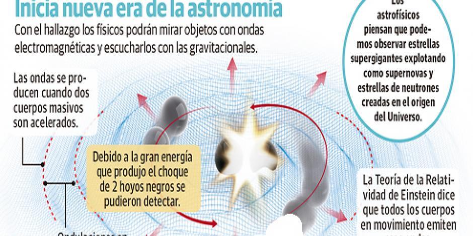 Einstein tenía la razón: Confirman ondas que afectan el espacio-tiempo