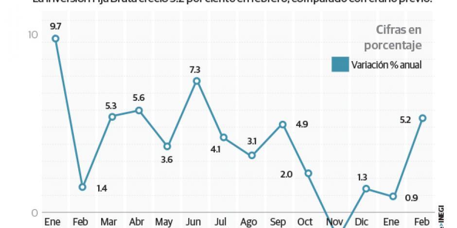 Sube 5% inversión anual en maquinaria; cae a tasa mensual