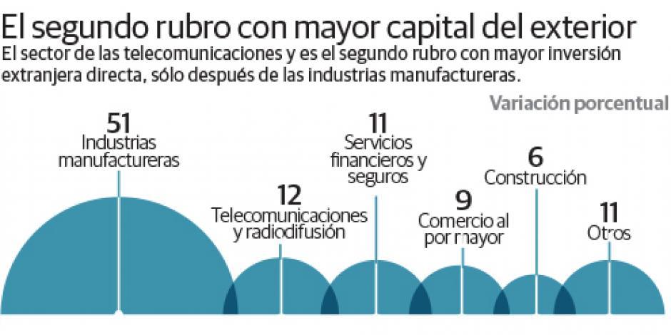 Telecom concentra 12% de inversión extranjera