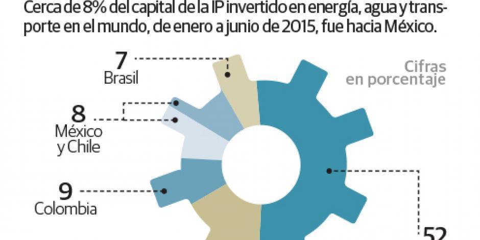 Hacienda facilita inversión bursátil en infraestructura y sector energético