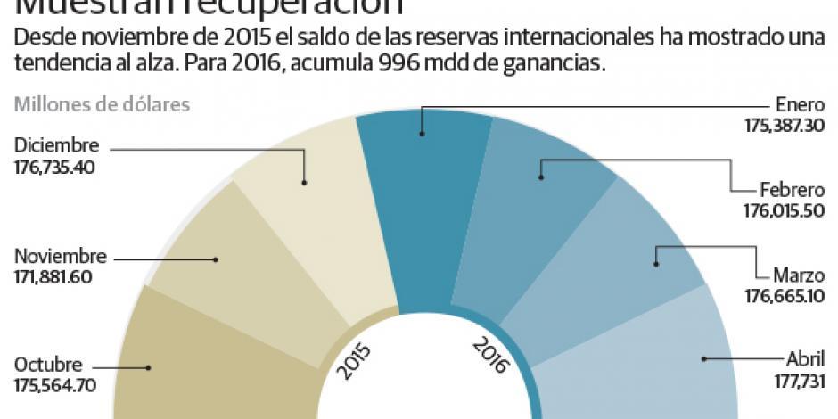 Reservas internacionales suman 996 mdd en el año