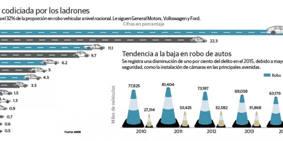Baja 1% robo de autos en 2015, pero recuperarlos es tardado