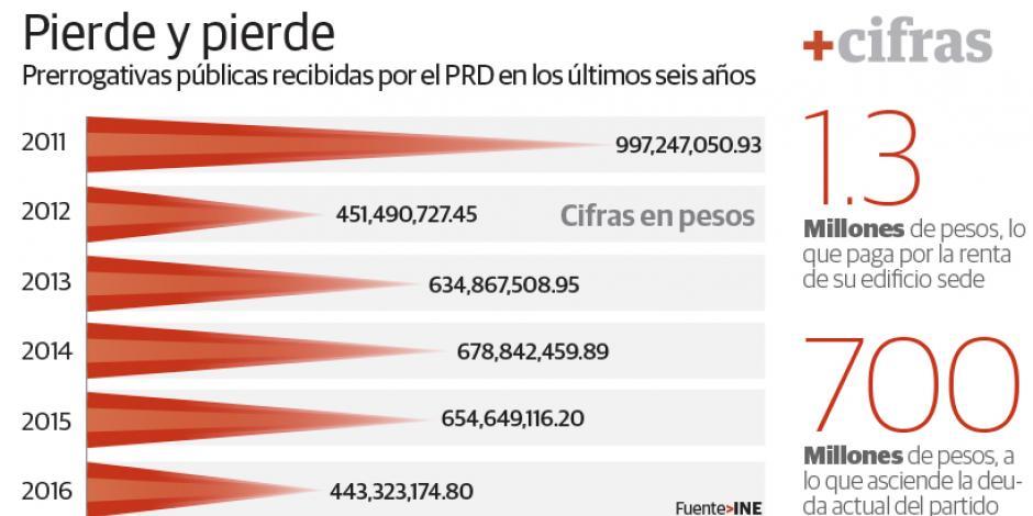 PRD, sin dinero para elegir a su dirigente