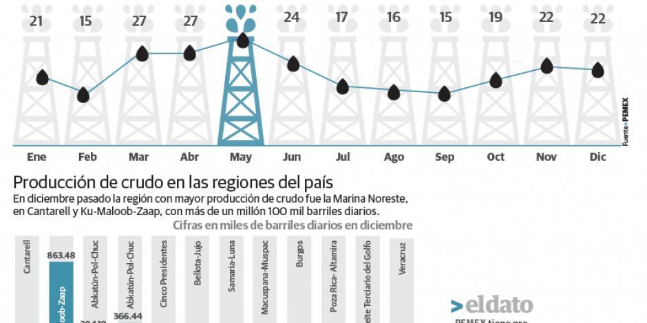 Invierte Pemex 1,100 mdp en la perforación de tres pozos