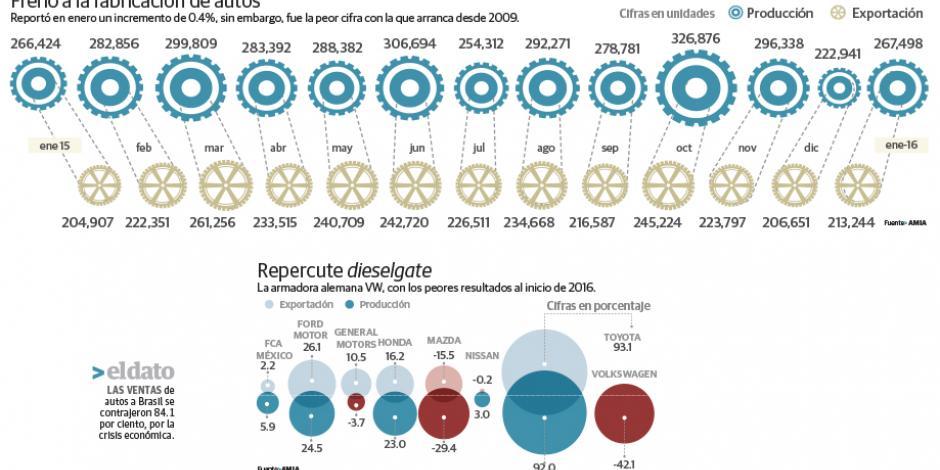 Nevadas en EU desaceleran la producción automotriz