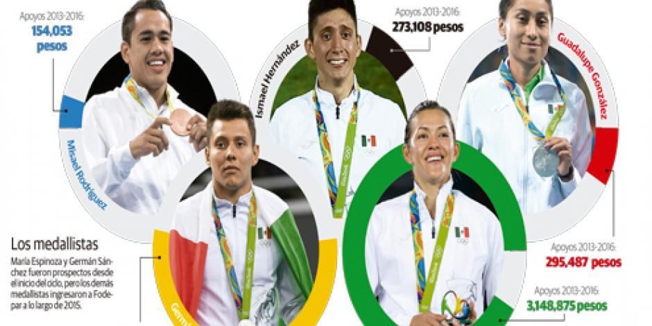 Cada medalla en los Juegos costó 50 millones de pesos