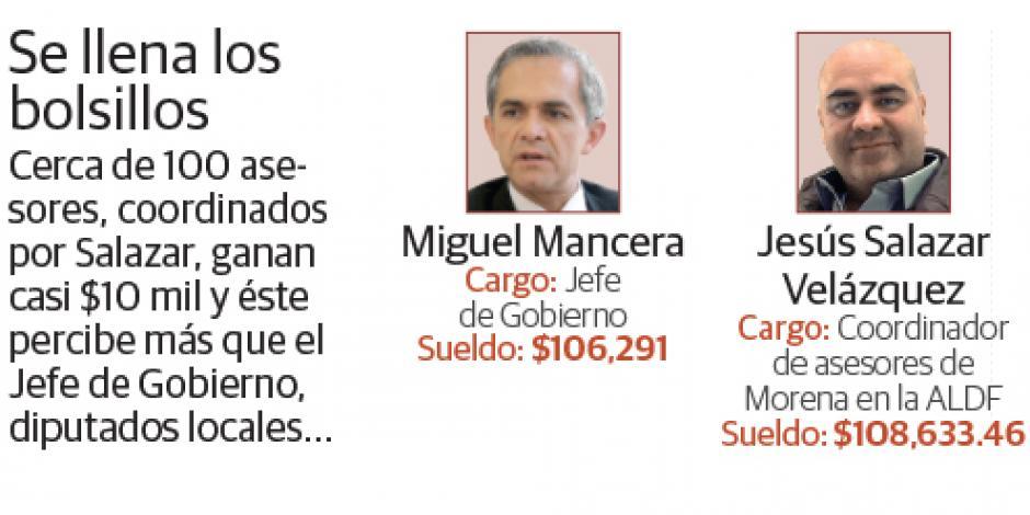 Paga Morena $108 mil 633 a asesor que litiga contra la CDMX