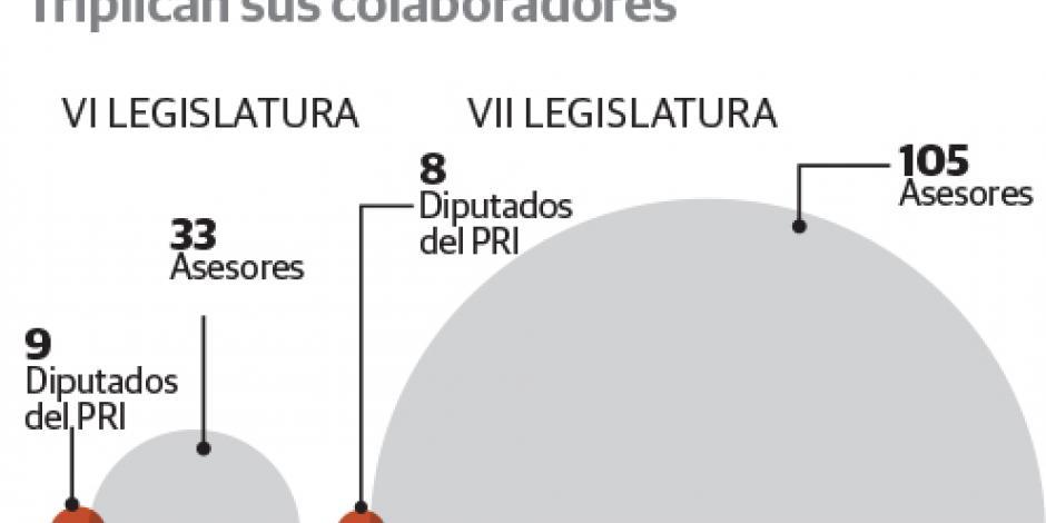PRI en ALDF tiene  ¡13 asesores por  cada diputado!